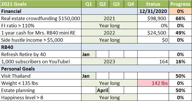 2021 NY Goals