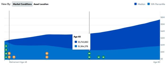 Retirement Planner chart