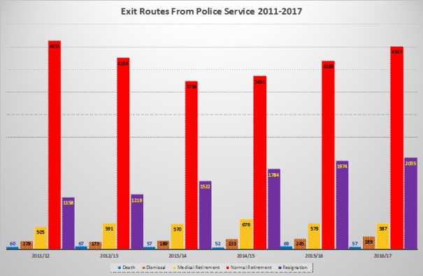 It Routes from Police Service