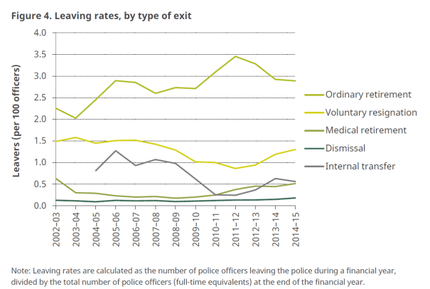 Leaving Rates, type of Exit from Police Service
