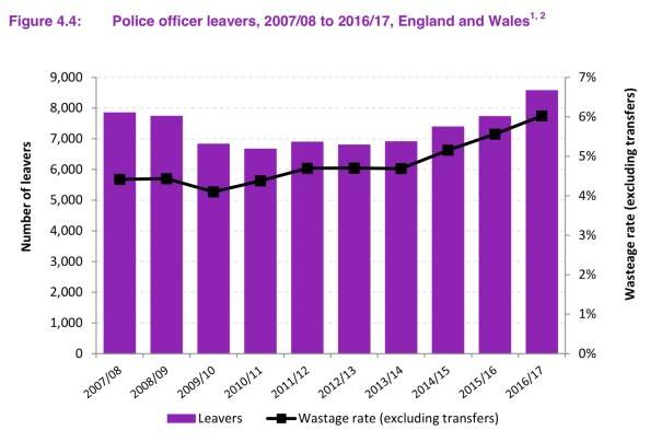 Police Officer Leavers in England and Wales