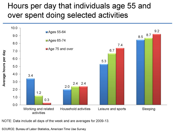 BLS Stats - Average time spent in selected activities