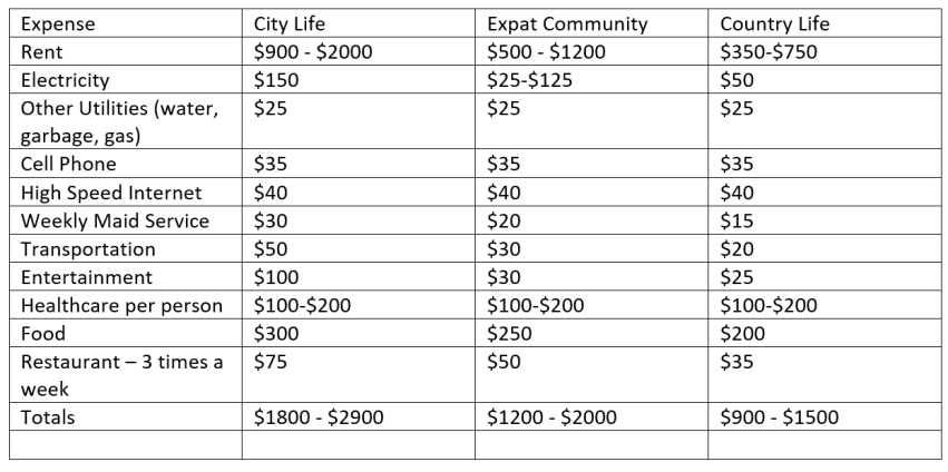 The True Cost of Living in Panama in 2019: A Cross Country Analysis