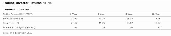 Investment vs. Investor Returns.png