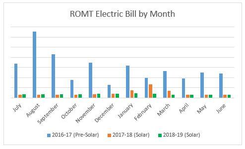 ROMT Electric Bill June 2019
