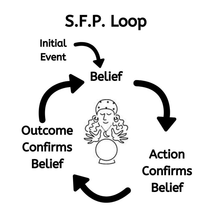The self-fulfilling prophecy loop.  Starts with the initial event, then a 3-part loop moves around a cartoon of a fortune teller.  The 3-part loop is belief, action confirms belief, outcome confirms belief.