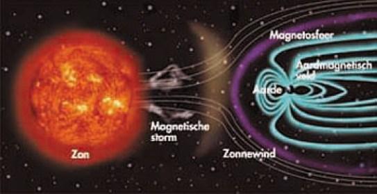Afbeeldingsresultaat voor magnetosfeer