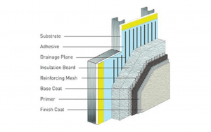 EIFS with drainage (adhesives)