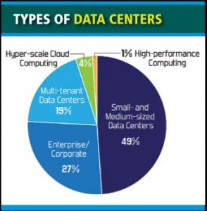 """By some accounts as many as 30 percent of computer servers are categorized as """"Comatose""""."""