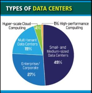 "By some accounts as many as 30 percent of computer servers are categorized as ""Comatose""."