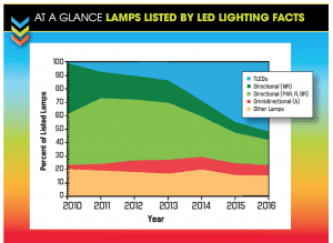 SOURCE: LED LIGHTING FACTS, U.S. DEPARTMENT OF ENERGY