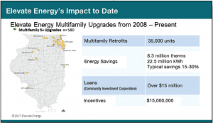 Elevate Energy has had success making multifamily buildings more efficient in Illinois.