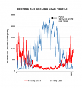 Load profile for a retrofit project.