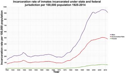 700px-U.S._incarceration_rates_1925_onwards