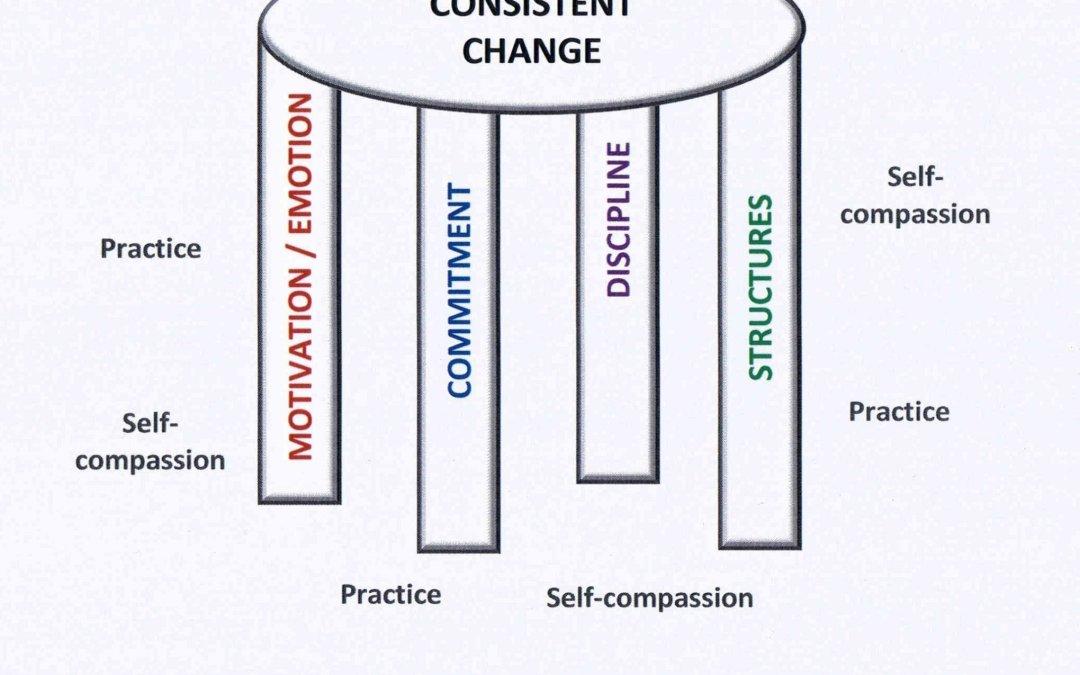 """alt=""""using neuroscience to make change happen"""""""