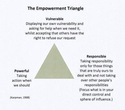 "alt=""The Empowerment Triangle"""