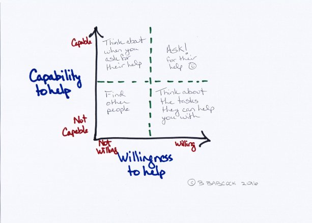 Matrix of people's capability and willingness to help picture