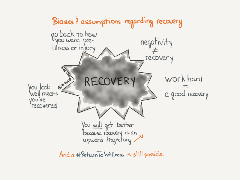Pic of the unconscious biases and assumptions around illness and injury which focus on recovery.