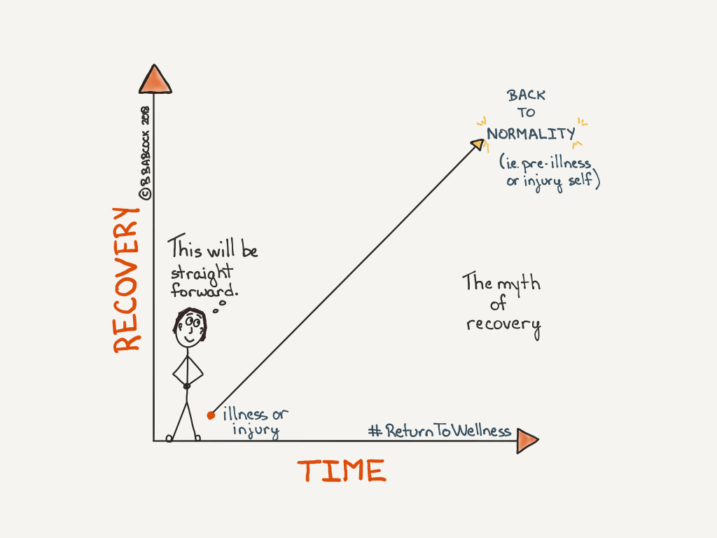 Pic of a person thinking their recovery from a serious illness or injury will be an upward trajectory back to normality, i.e. their pre-illness or pre-injury self. The person is standing in a graph where the Y axis is Recovery and the X axis is Time.