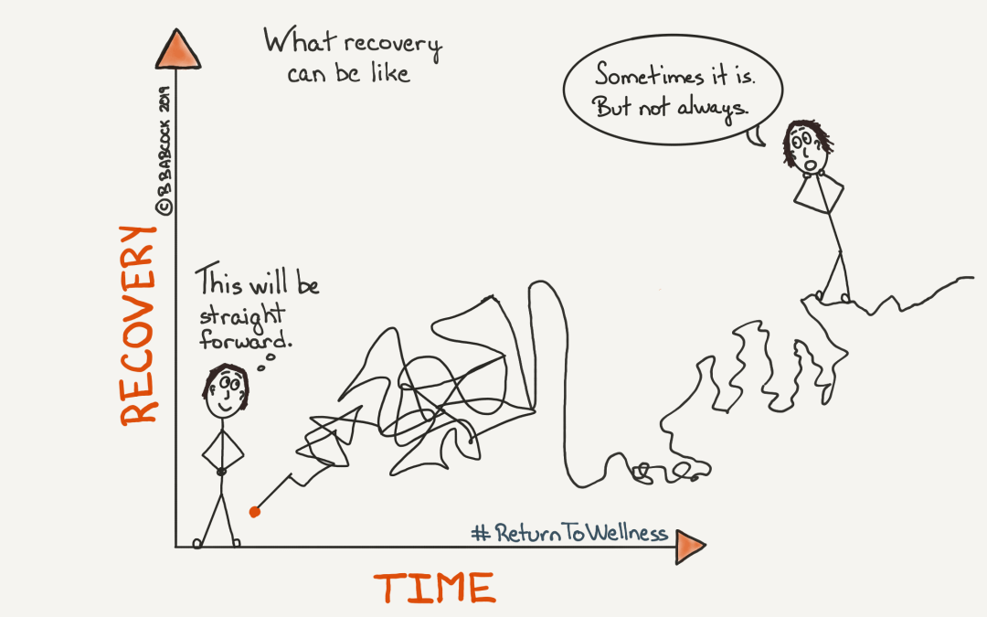 Pic of a person thinking their recovery from a serious illness straightforward. Their future self is looking on saying, 'Sometimes it is. But not always.' The two people are standing in a graph where the Y axis is Recovery and the X axis is Time. The line between the two people, which symbolises the recovery process, is going all over the place to show that recovery from a serious illness is not always straightforward and there can be setbacks. So it is important to learn how to cope with a setback in recovery.