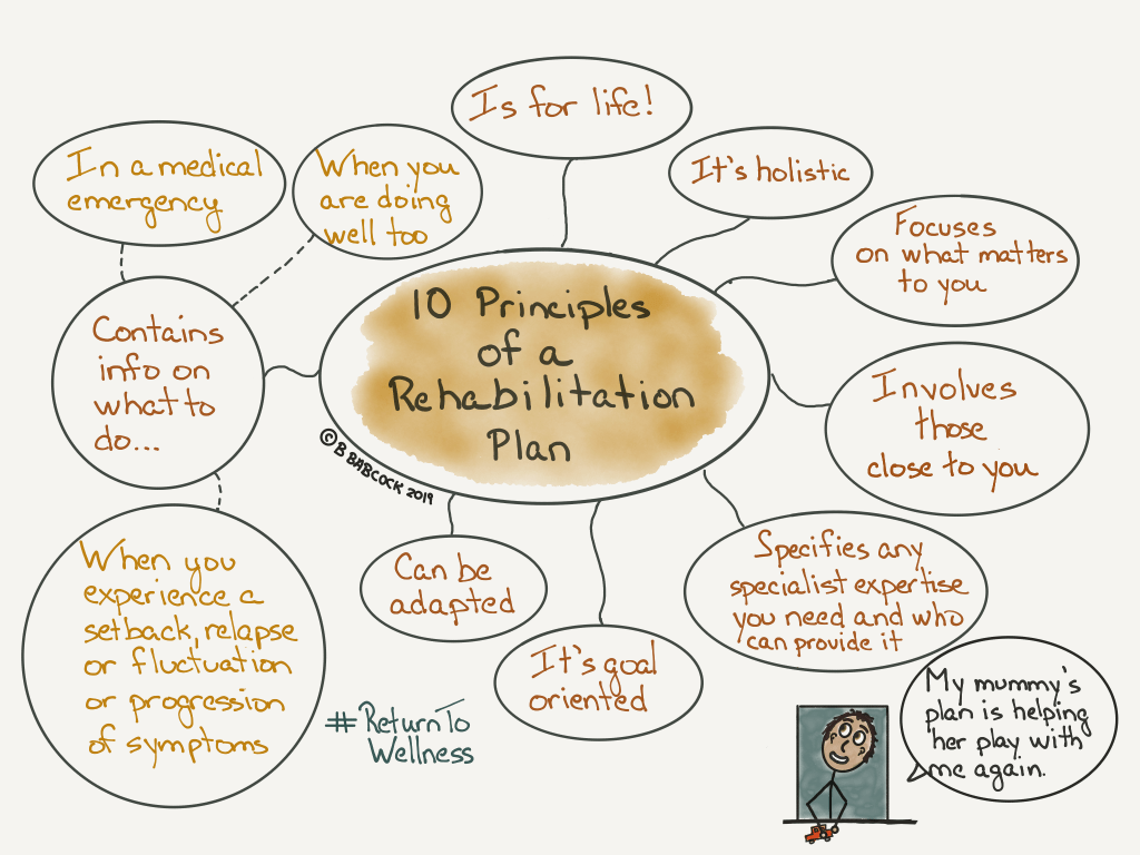 "This picture shows the 10 principles of a rehabilitation plan. It's holistic. It focuses on what matters to you. It involves those close to you. It specifies any specialist expertise you need and who can provide that. It's goal oriented. It can be adapted. It contains info on what to do when you experience a setback, a relapse or fluctuation or progression of symptoms. It contains info on what to do in a medical emergency. It contains info on what to do when you are doing really well too. And it is for life. There is a little boy in the corner of the pic who is saying, ""My mummy's plan is helping her play with me again.'"