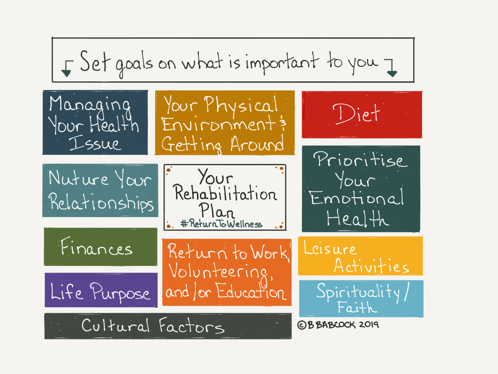 Set goals on what is important to you when creating a rehabilitation plan. Your goals can be in the area of managing your health issue; your physical environment and getting around; your diet and nutrition; nurturing your relationships; prioritising your emotional health; finances; leisure activities; returning to work, volunteering or education; your life purpose; spirituality and/or faith; and any cultural factors you may need to consider.