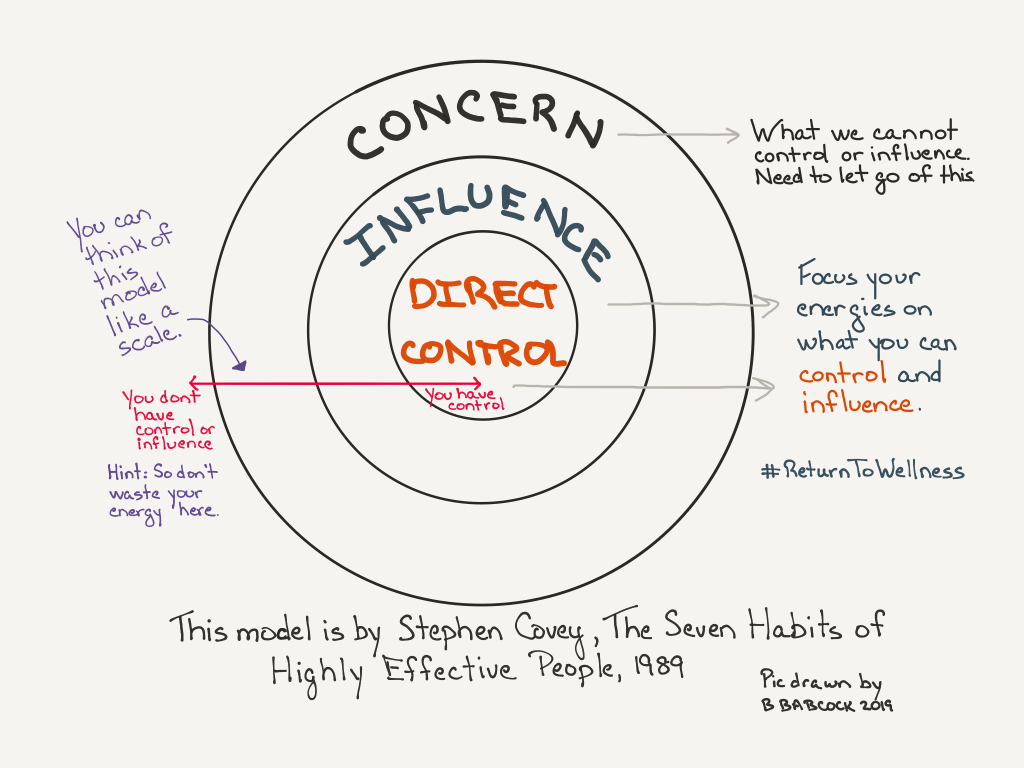 This is a picture of a model by Stephen Covey from his book The 7 Habits of Highly Effective People (1989). It has three cocentric circles. The middle circle says Direct Control and this is about focusing your energies on what is in your direct control. The next circle says Influence. This is about focusing your energies on what you can influence. The outer circle says Concern. These are situations, people and concepts we cannot control or influence. We may be concerned about it, but focusing our energies on these things won't get us anywhere. So we have to let go of them. The point of this model is to focus on what is in your direct control and influence and to let go of what you cannot. In this picture there is also a line going from the centre of the middle circle to the outer circle. Where the line starts in the very middle circle it says 'you have control'. Where the line ends at the end of the circle of concern, it says 'you don't have control or influence'. You can think of this model as a scale. As you move further away from the centre of the circle of direct control, you have less control and influence. This will help you ensure you're not wasting your precious energy.