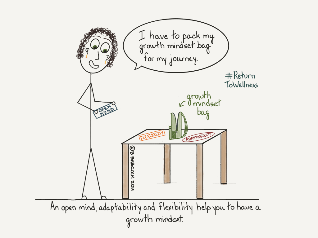 A woman is standing and holding 'open mind'. In front of her is a table and on it are 'flexibility', 'adaptability' and a growth mindset bag. The woman is saying, 'I have to pack my growth mindset bag for my journey.' She is going to put open mind, flexibility and adaptability in her bag. The caption reads: An open mind, adaptability and flexibility help you learn how to have a growth mindset.