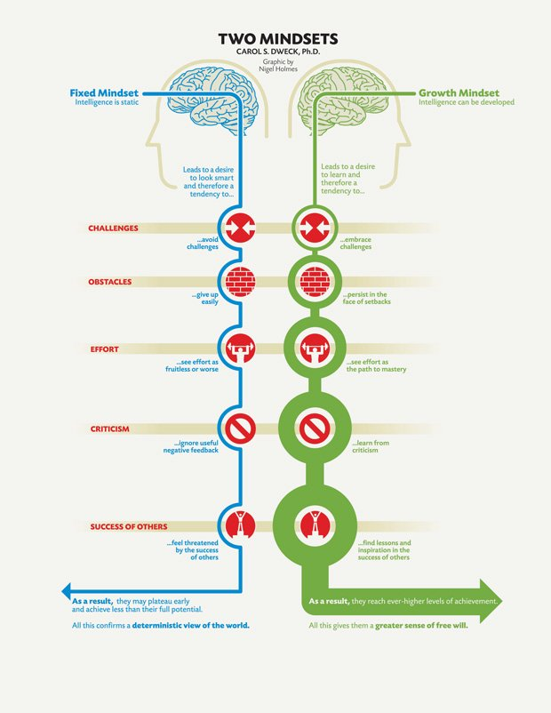 This is a pic detailing the characteristics of growth and fixed mindsets. A growth mindset believes that intelligence can be developed. It leads to a desire to learn and therefore a tendency to embrace challenges, persist in the face of setbacks, see effort as the path to mastery, learn from criticism, and find lessons and inspiration in the success of others. As a result they achieve more and it gives people a sense of greater free will. A fixed mindset believes that intelligence is static. It leads to a desire to look smart and therefore a tendency to avoid challenges, give up easily, see effort as fruitless or worse, ignore useful negative feedback and feel threatened by the success of others. As a result, they may plateau early and achieve less than their full potential. A fixed mindset confirms a deterministic view of the world. This demonstrates why a growth mindset is important after illness or injury.