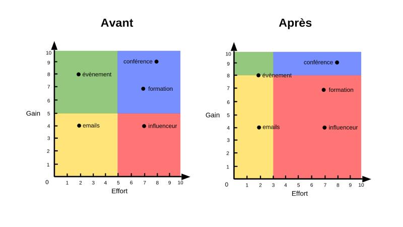 Gestion des priorités : la matrice gains/efforts pour mieux décider