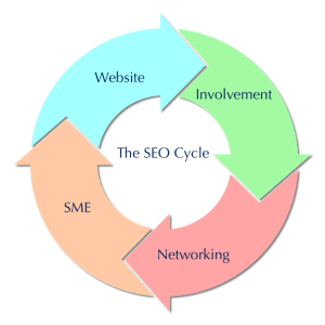 Understand the Search Engine Optimization SEO Cycle search engine optimization seo Search Engine Optimization SEO SEO Cycle