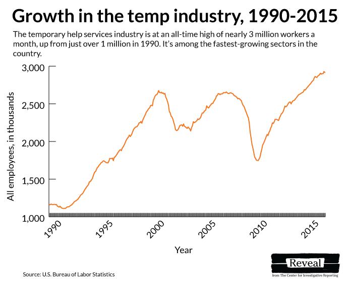 temp-industry