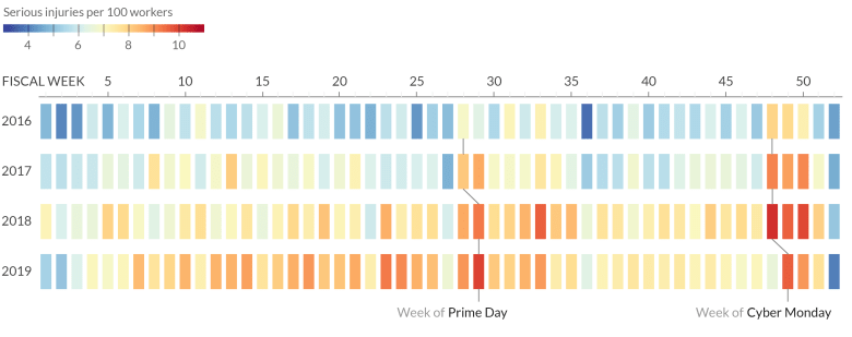 Heat map of Amazon warehouse serious injury rates by fiscal week from 2016 to 2019 shows injuries spike the weeks of Prime Day and the holiday shopping season.
