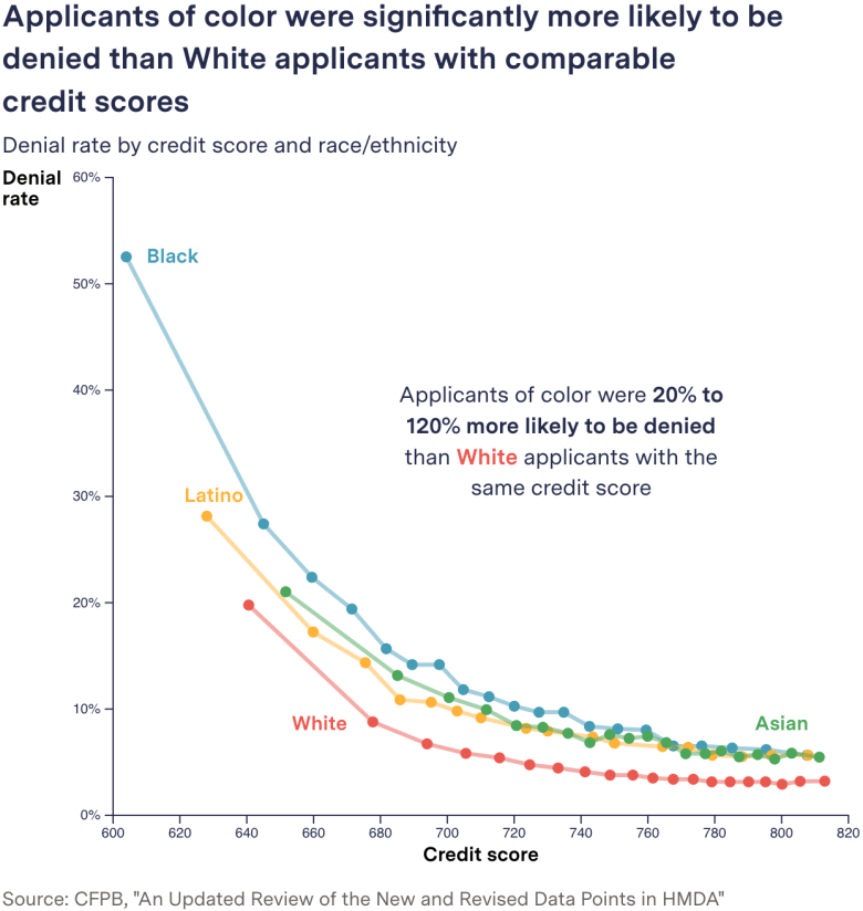 """A chart with the title """"applicants of color were significantly more likely to be denied than White applicants with comparable credit scores."""" The chart shows the loan denial rate by credit score and race/ethnicity, with applicants of color being 20 to 120% more likely to be denied than White applicants with the same score."""