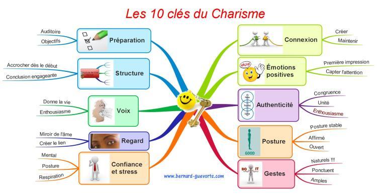 Les dix clés du charisme