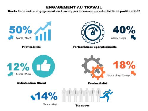 L'engagement au travail et la performance