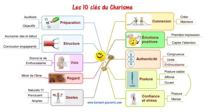 Les 10 clés du charisme