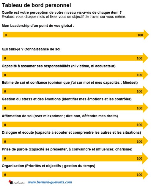 Tableau de bord pour 8 axes de leadership