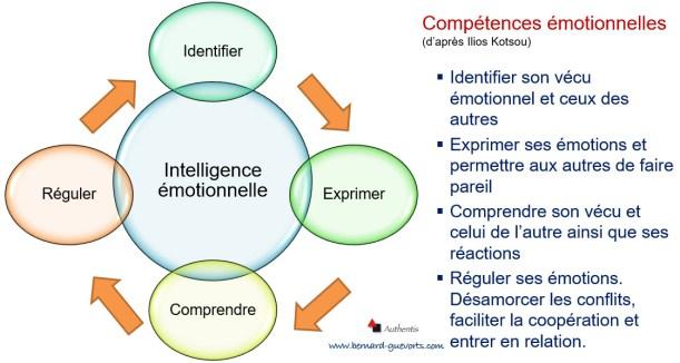 Les compétences de l'intelligence émotionnelle vues par Ilios Kotsou