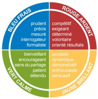 Les qualités des 4 couleurs de base du modèle Insights Discovery