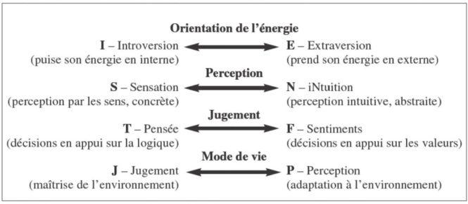 Les quatre dimensions de la personnalité du MBTI