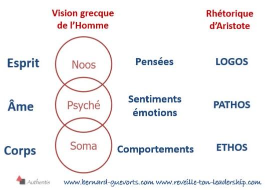 Vision de l'homme et Rhétorique d'Aristote