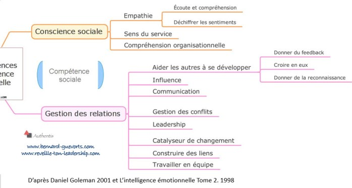 Développer la conscience sociale