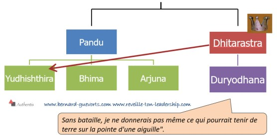 Arbre généalogique Bhagavad gita