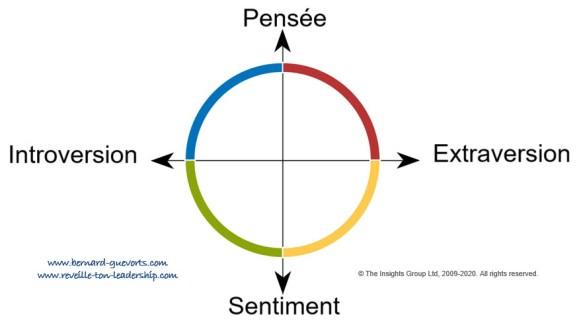 Les deux axes et les 4 couleurs
