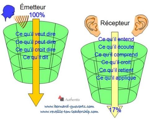 communication émetteur et récepteur