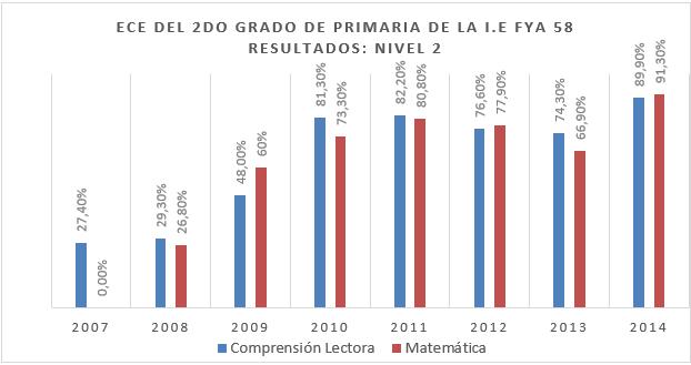 Cuadro n°1. Yeni Lara. Evolución del rendimiento académico con el PMGL. Jicamarca-Perú 28.05.14