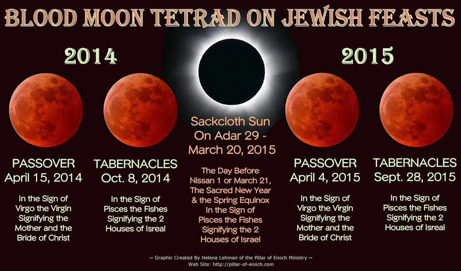 Revelation Now Celestial Guideposts: Understanding ...