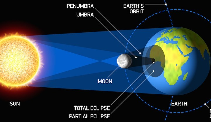 America, Are You Ready for Some Total Eclipse of the Sun?