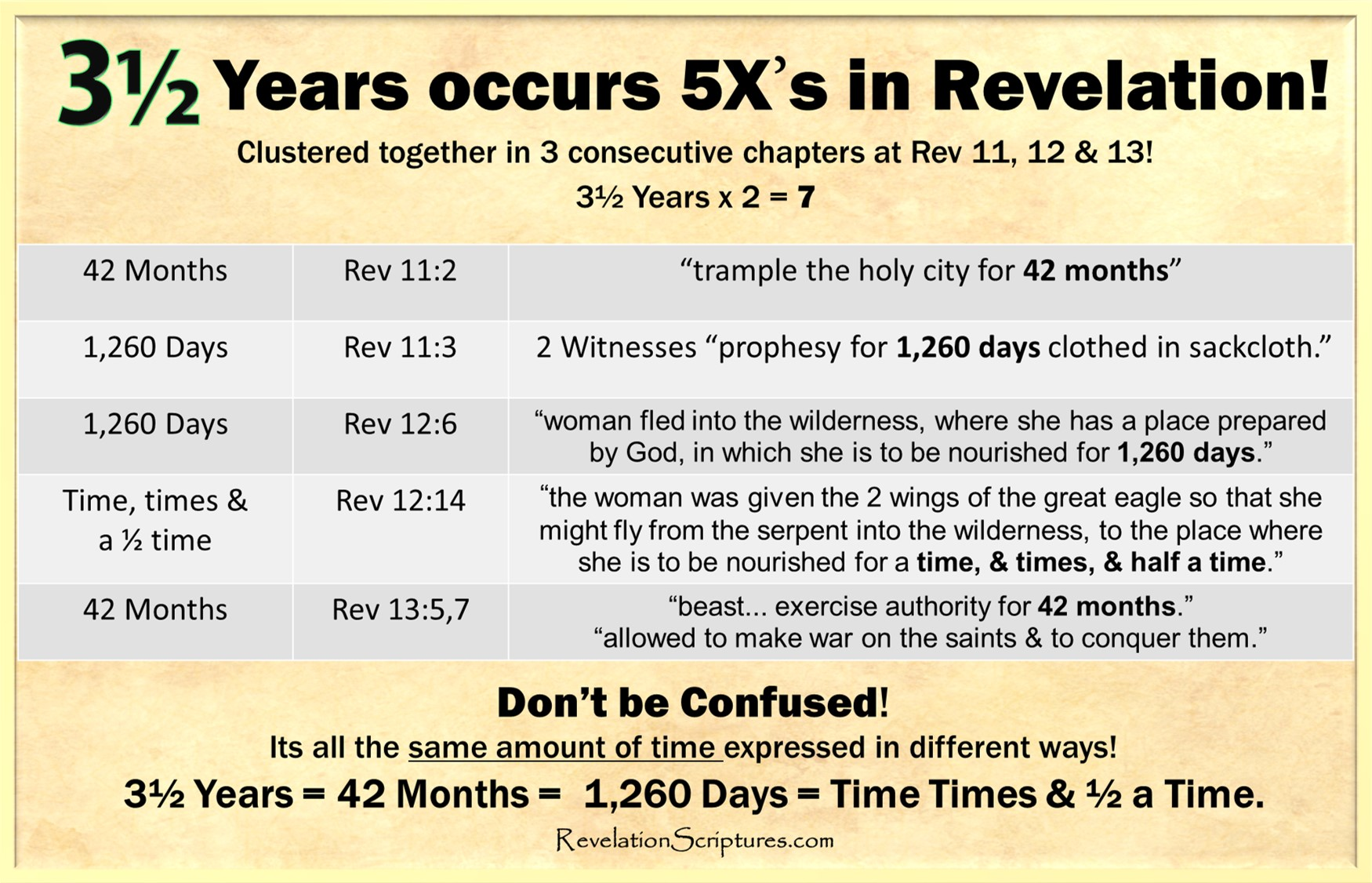 Image result for 3 1/2 years occurs 5x's in Revelation 42 months of persecution of church Revelation
